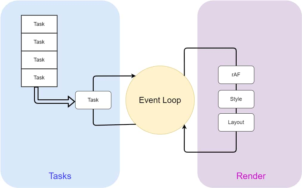 Event Loop All