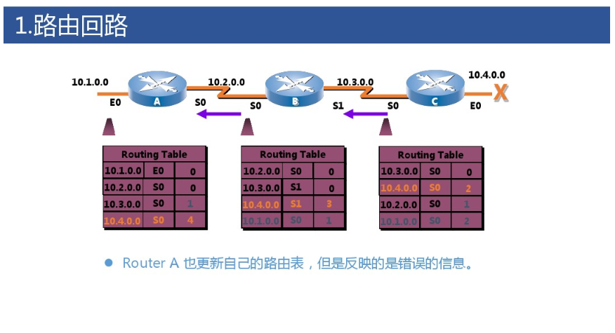 Routing Table