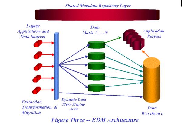 企业级数据集市结构