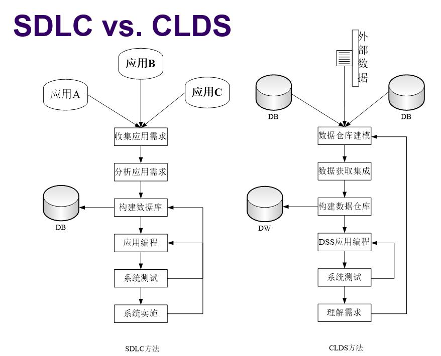 SDLC和CLDS