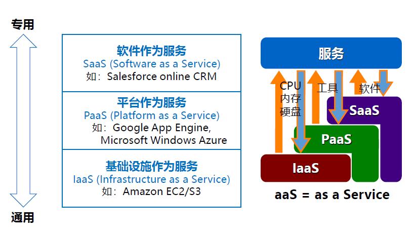 云服务模型