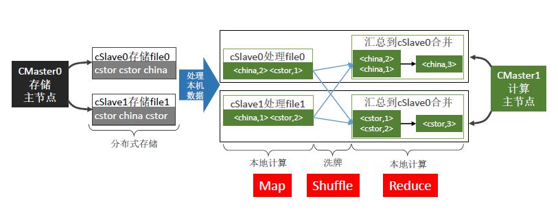 Hadoop使用的框架