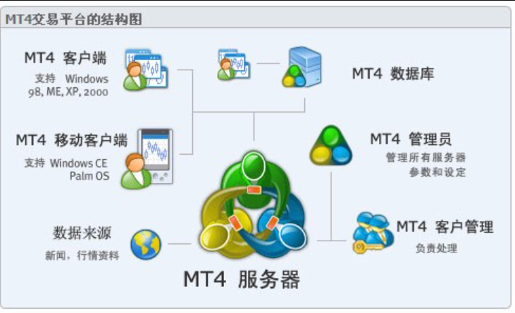 2 hidden functions of MT4 server you should know