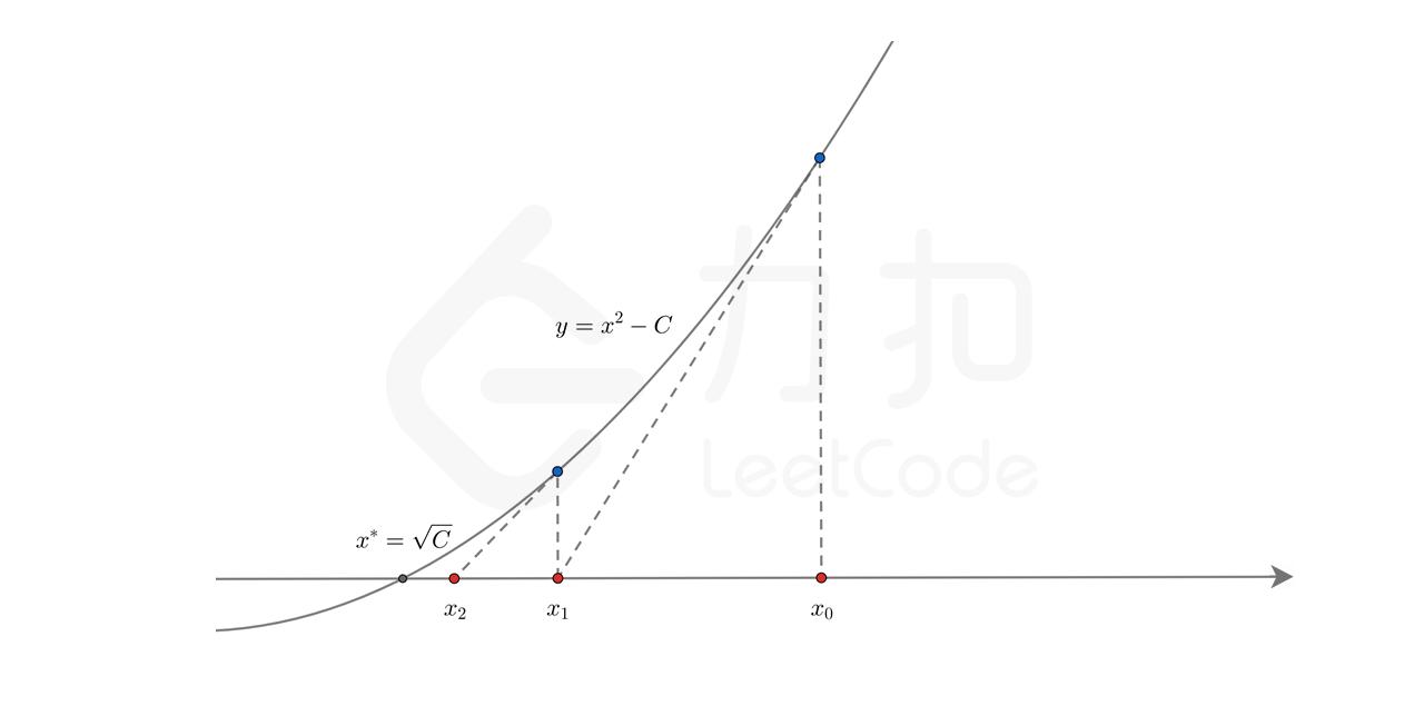 牛顿迭代法