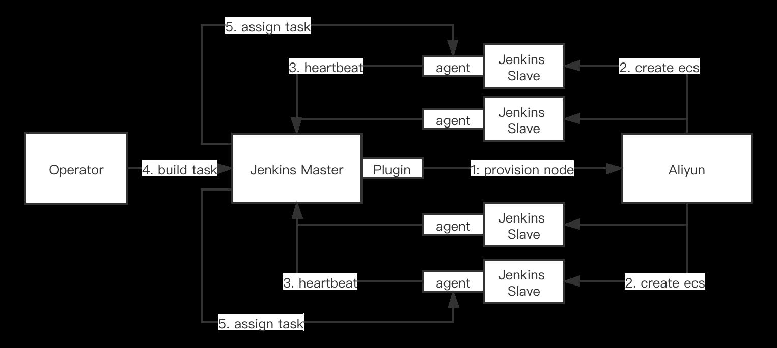 Master&Slave Mechanism