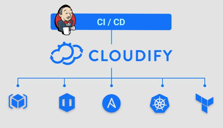 Jenkins Plugin for Cloudify