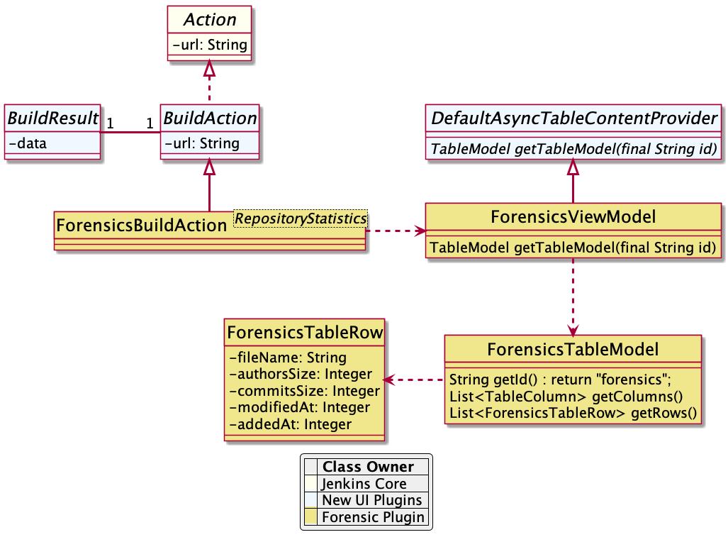 Forensics view model