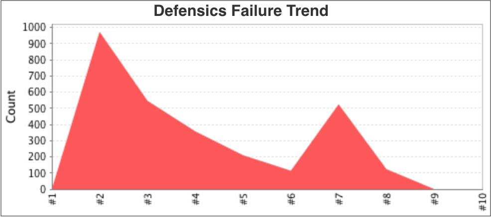 Failure trend chart