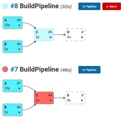 DepBuilder pipeline build visualization