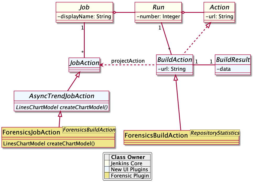 Jenkins chart model