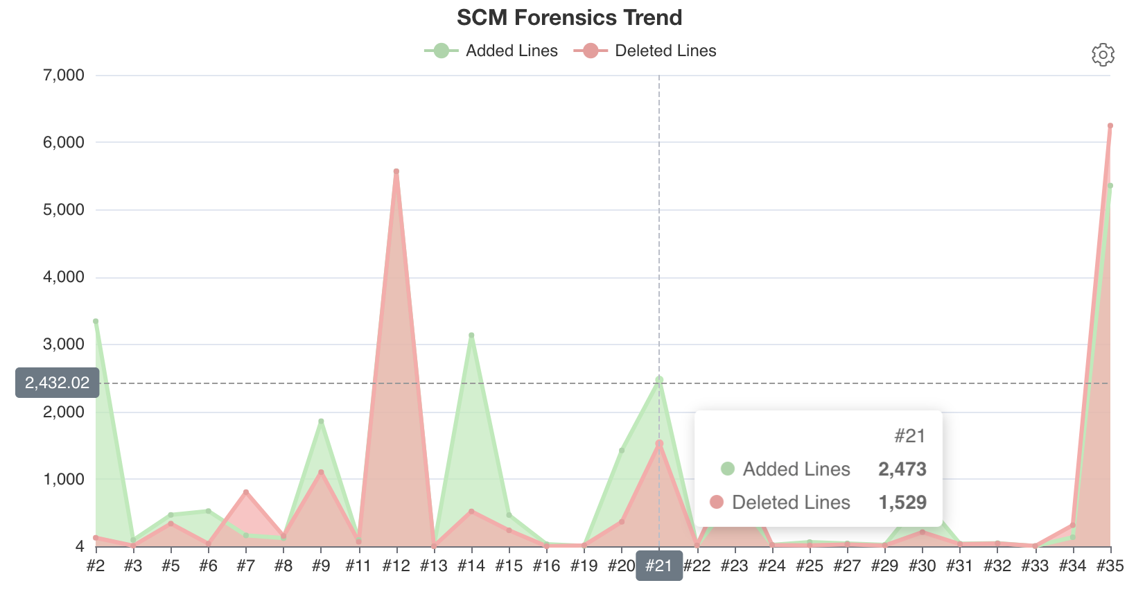 Deleted and added lines trend chart