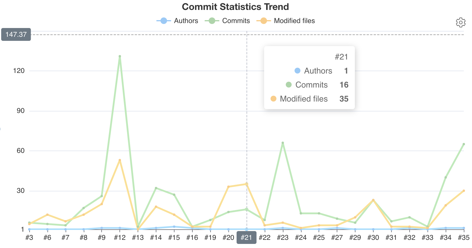 Author, commit, and modified files count trend chart