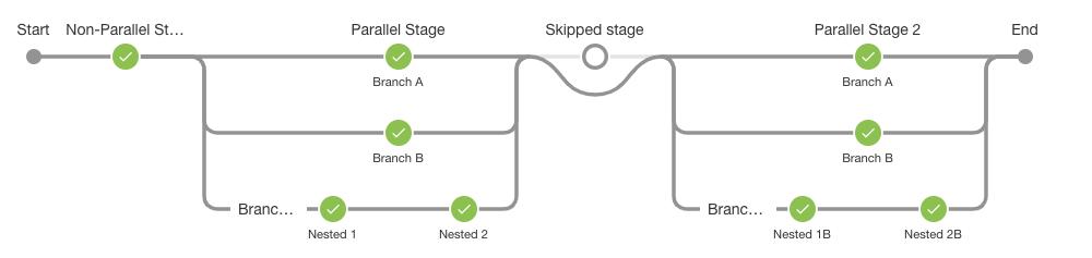 Semi complex pipeline