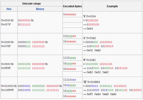UTF-8編碼