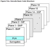 Unicode Basic code structure