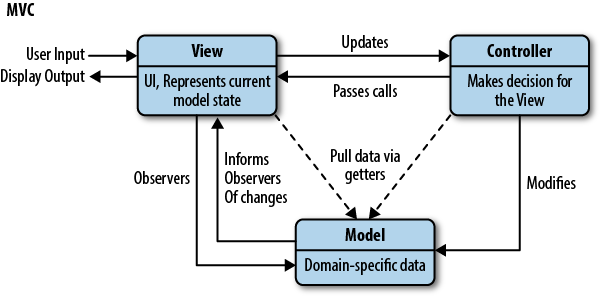 javascript MVC模式