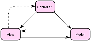 经典MVC模式