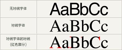 serif && sans-serif
