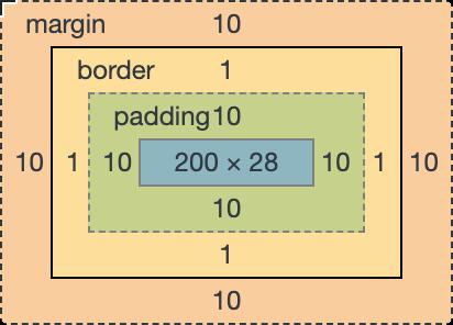 标准盒模型认为