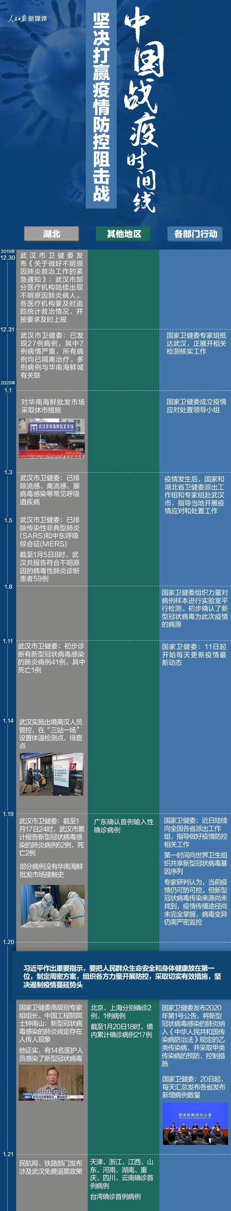 中国战疫时间线(至2月6日)坚决打赢疫情防控阻击战插图1