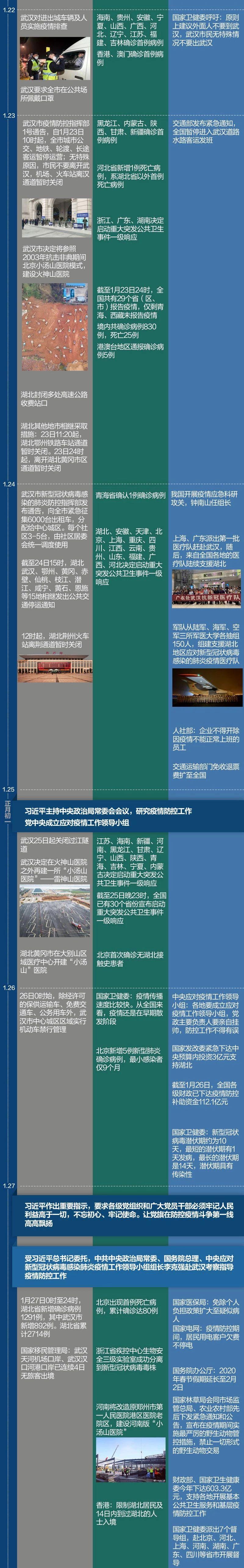中国战疫时间线(至2月6日)坚决打赢疫情防控阻击战插图3