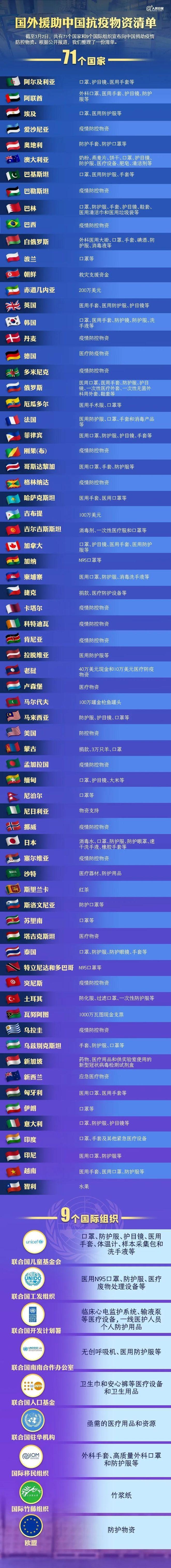 5e65259631e7e - 患难见真情!国外援助中国抗疫物资清单