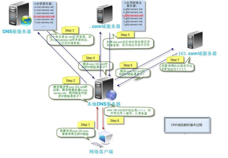 5f47d70946c8c - DNS域名解析详解