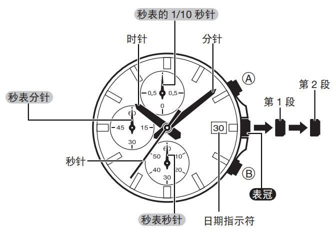 教程   卡西欧CASIO指针表之秒表秒针调校归零方法插图1