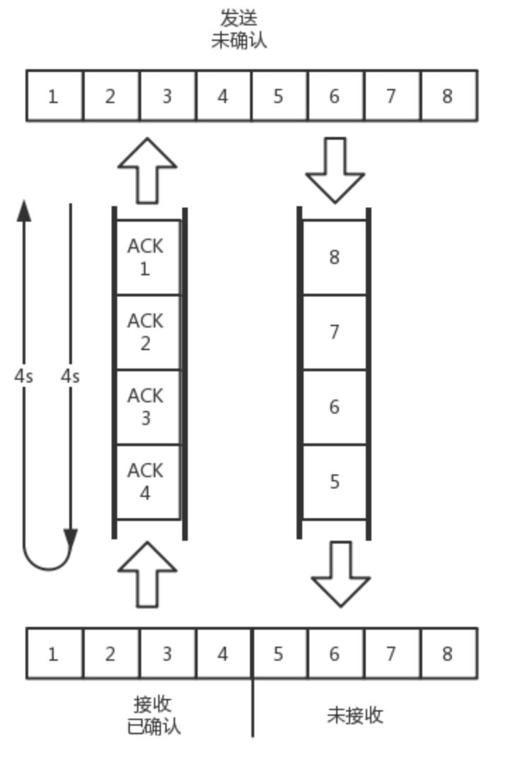 TCP 发送接受过程