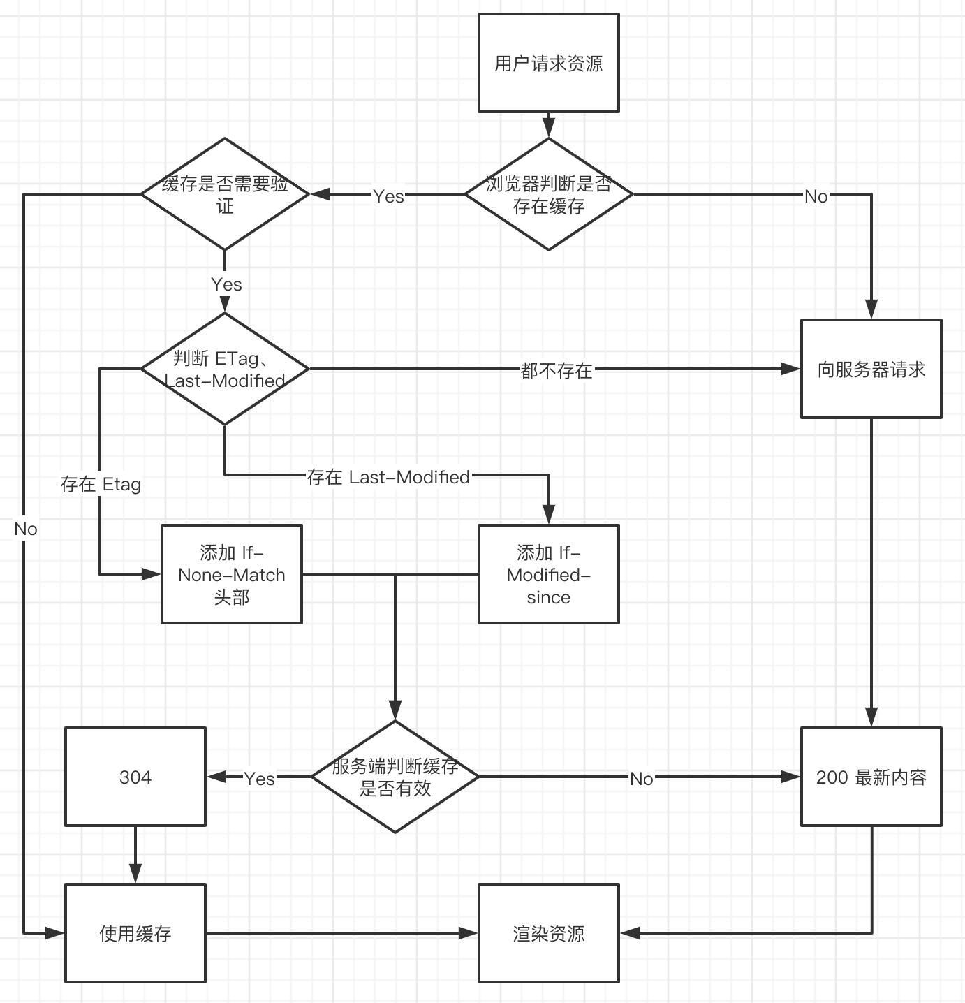 决策流程图