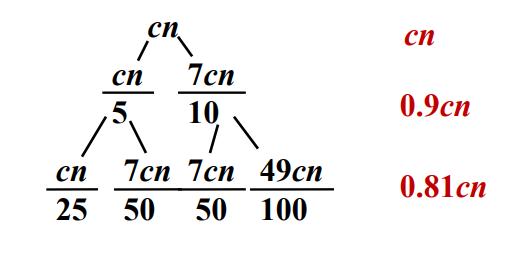 select_recursion_tree