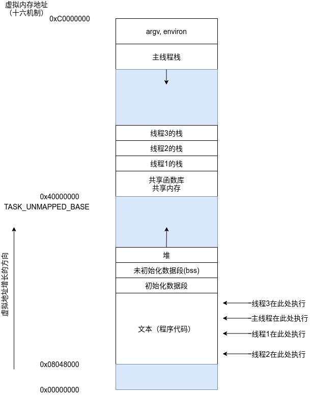 同时执行4个线程的进程(Linux/x86-32)