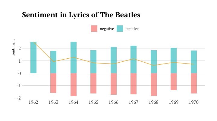 Sentiment in Lyrics of The Beatles