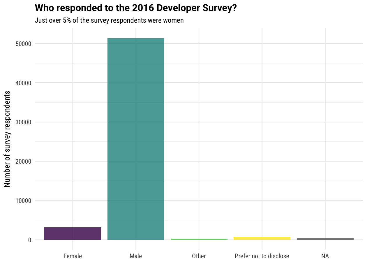 Women in the 2016 Stack Overflow Survey