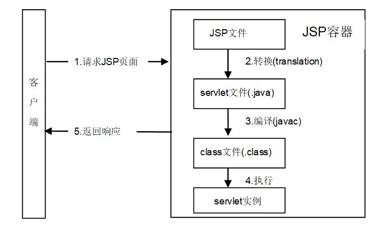 JSP程序运行机制