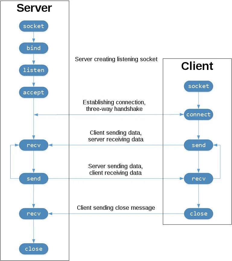 sockets-tcp-flow