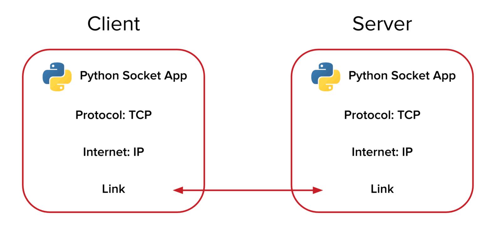 Python:Socket编程