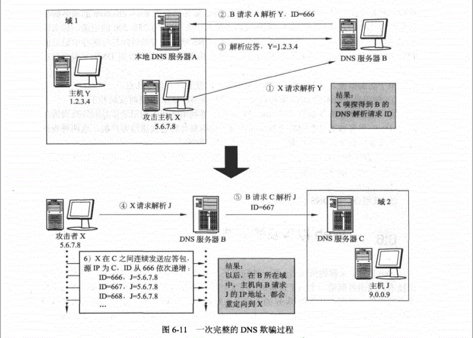 DNS欺骗过程