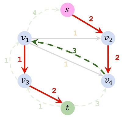相当于反悔v4→v1的3份流量