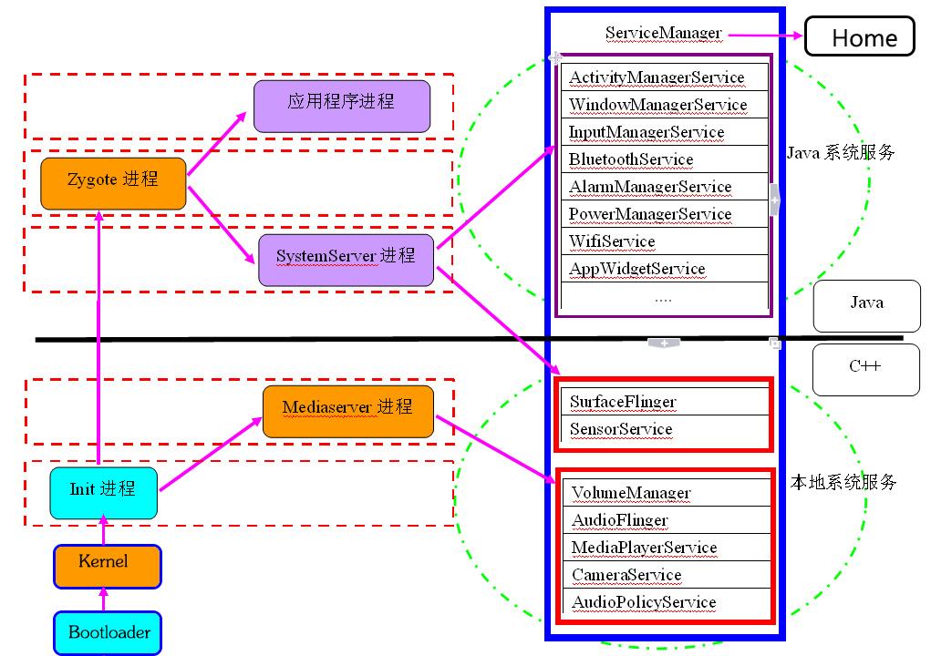 Android系统开机过程图.jpg