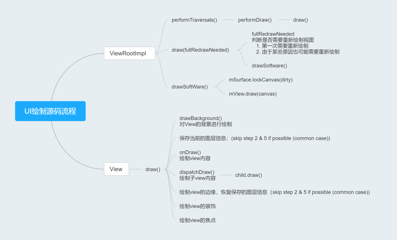 UI绘制流程