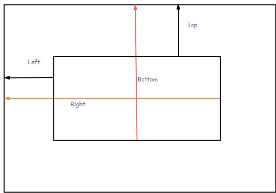 layout参数含义