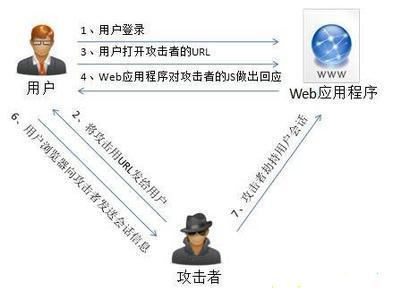 web渗透学习笔记[三]--xss