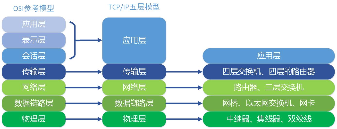 OSI七层模型与TCP/IP五层模型