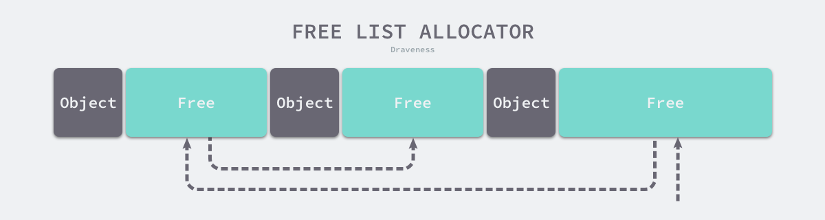 free-list-allocator