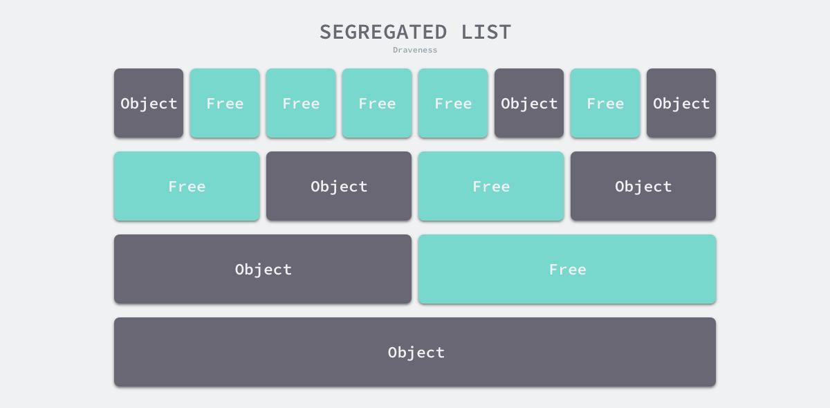 segregated-list