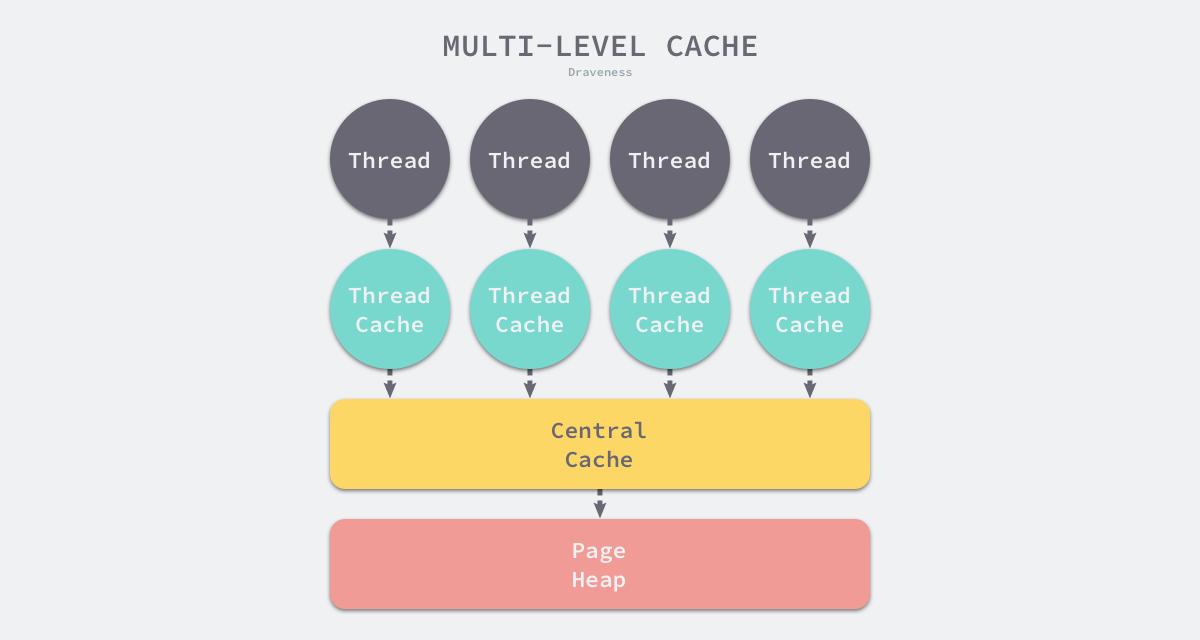 multi-level-cache