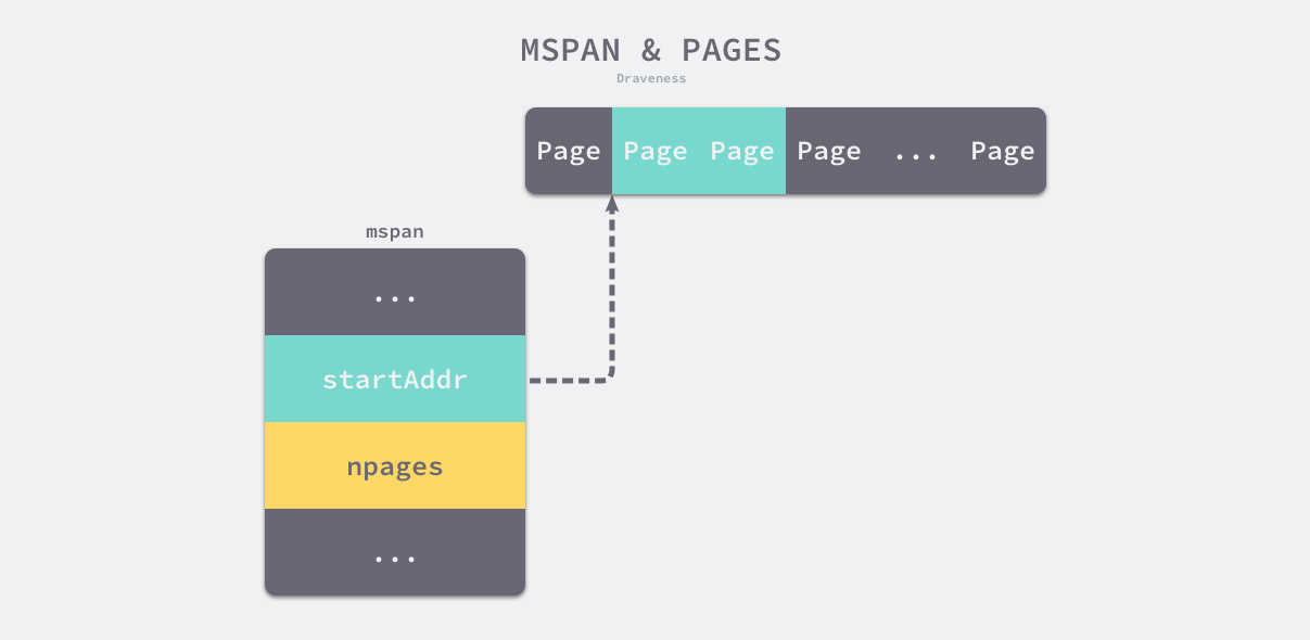 mspan-and-pages