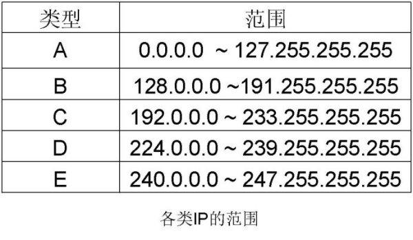 IP地址中A类、B类、C类地址范围