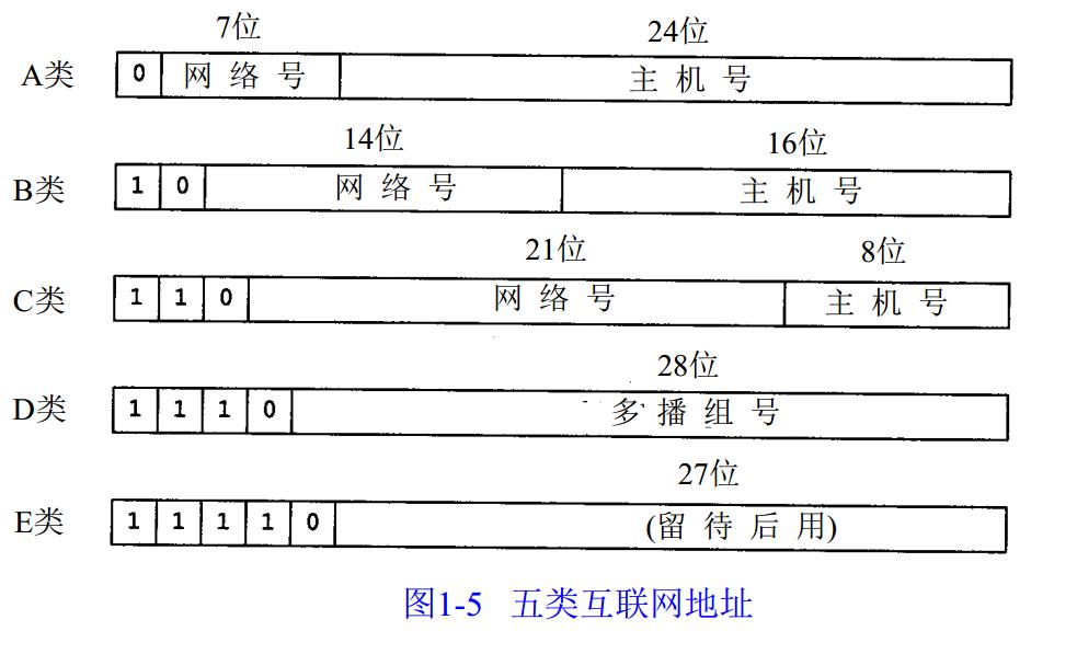IP地址分类(A类B类C类D类E类)